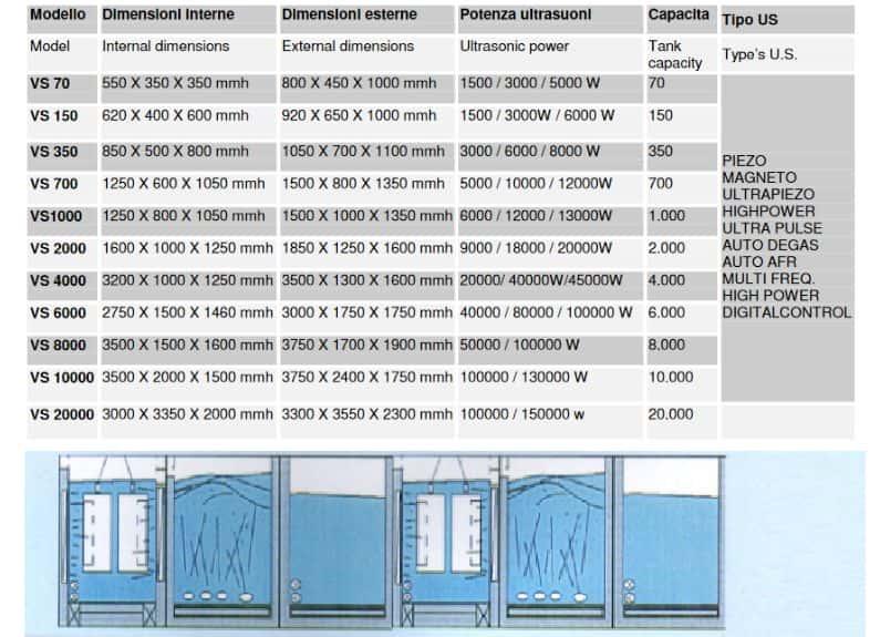 Grandi lavatrici ultrasuoni per la meccanica industriale